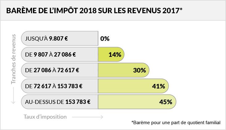 Barème impôt 2018
