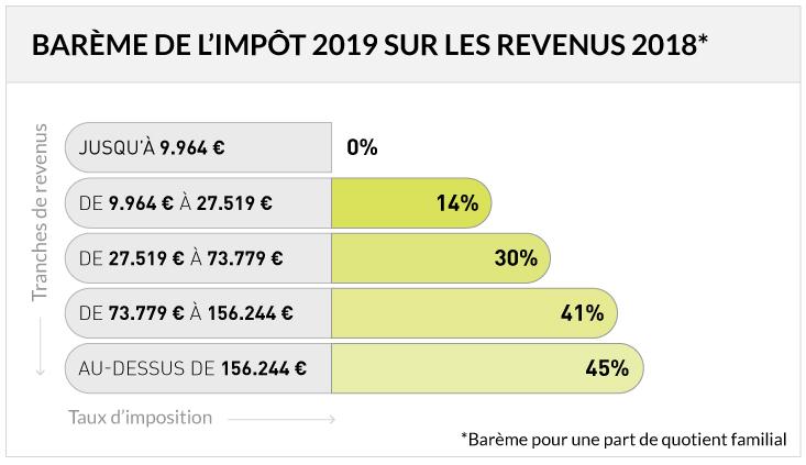 Impots 2019 Le Bareme Revalorise De 1 6